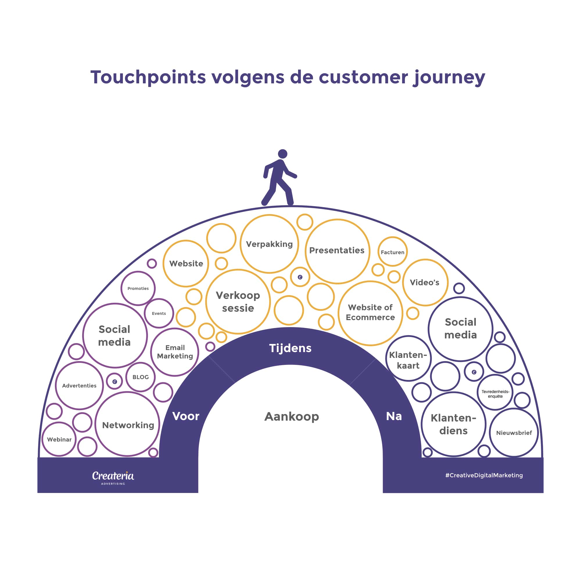 Touchpoints volgens de customer journey