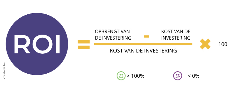 KPI ROI De Return on Investment